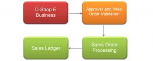 ecommerce-flow