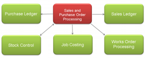order-processing-flow