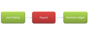 payroll-flow