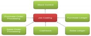 projectjobcosting-flow