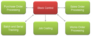 stock-control-flow